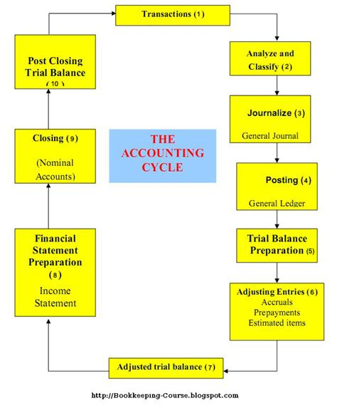 accounting process flowchart exles introduction to bookkeeping accounting flowchart process