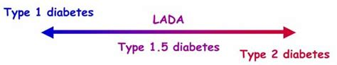 What Is Lada Diabetes Clarifying Lada Type 1 Diabetes In Adults