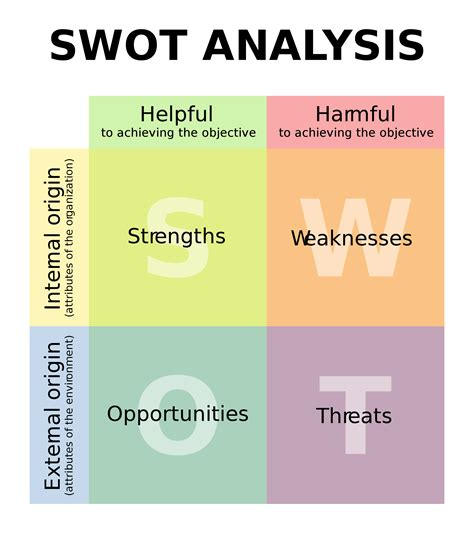 a small business essential swot bliss returned