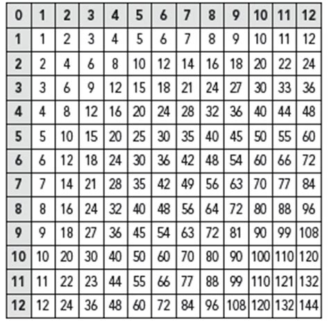 multiplication tables 1 through 12 lyrics and activities for hap palmer songs