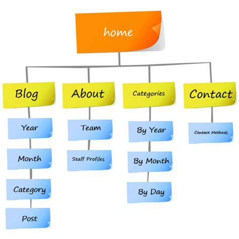 website architecture map information architecture 101 techniques and best practices