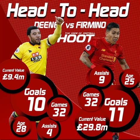 epl head to head premier league head to head deeney v firmino shoot
