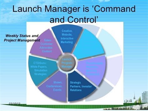 Product Launch Ppt For Mba by Product Launches Ppt Bec Doms Mba Bagalkot 2009