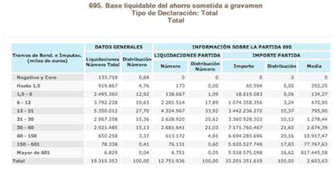 tramos irpf base imponible y base del ahorro 2016 en espa 241 a no hay ricos el irpf lo pagamos s 243 lo los tontos