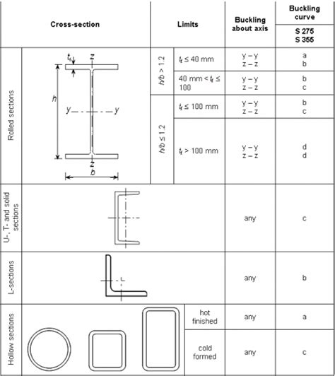 cross section calculator how to calculate cross sectional area of a pipe