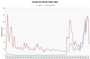 price of oil wikipedia