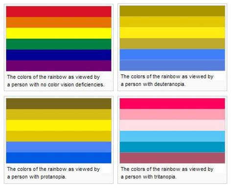 types of color 17 best images about types of color blindness on