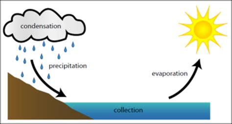 diagram to show evaporation the water cycle a thematic language activity packet for