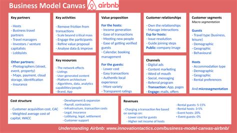 airbnb business model business model canvas airbnb