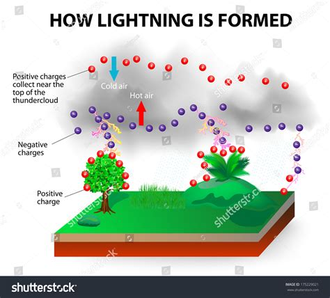 lightning layout definition how lightning works particles charged attracted stock