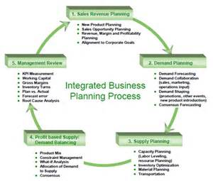 an overview of integrated business planning
