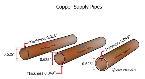 Copper Pipe Sizes For Plumbing by Index Of Gallery Images Plumbing General