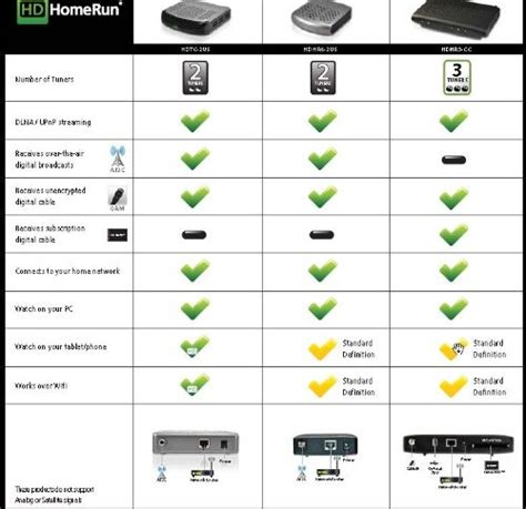 silicondust hdhomerun prime cablecard tv 3 tuner hdhr3 cc