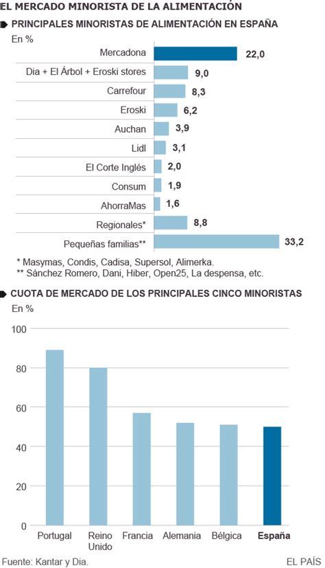 cadenas supermercados en argentina supermercados evolucion economato en bachillerato