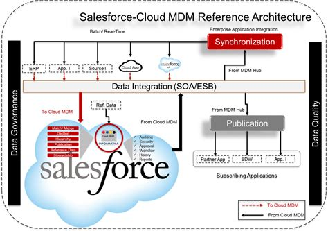 salesforce architecture diagram reference architecture cloud mdm for salesforce data