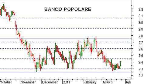 azioni popolare azioni banco popolare borsa finanza