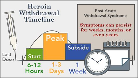 Suboxone Detox Timeline by Heroin Withdrawal Timeline Symptoms And Treatment