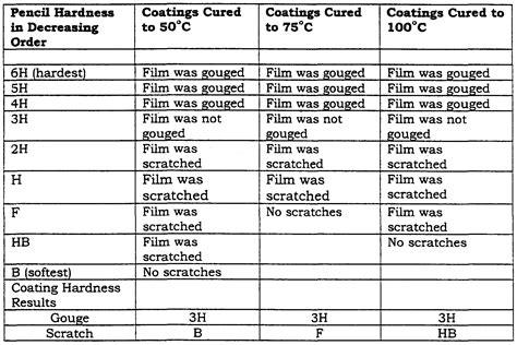 Hardness Inc Cross 1 Patent Ep1027376a1 Polyester Vinyl Dioxolane Based