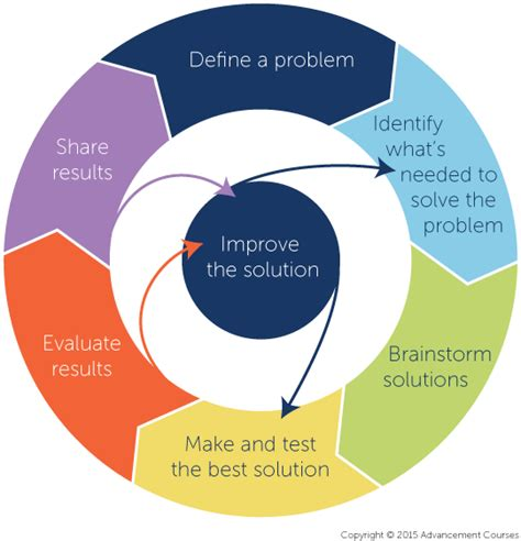 design process definition engineering unique problem based learning for the k 12 classroom