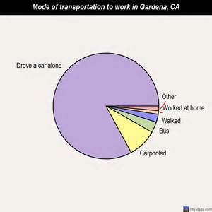 Gardena Ca Election Results Gardena California Ca 90247 Profile Population Maps