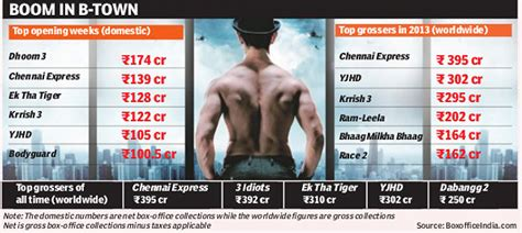 film robot box office collection dhoom 3 box office collections set to surpass rs 400 crore