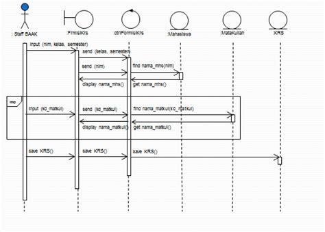 membuat sequence diagram dari use case membuat uml dari sistem informasi akademik isma technology