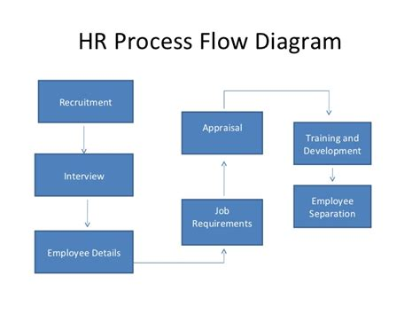human resource planning process flowchart dbms ppt