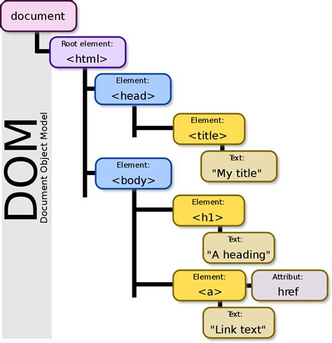 Document Object Model document object model