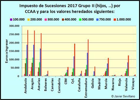 impuesto donaciones y sucesiones en catalunya 2016 impuesto sucesiones catalunya 2016 impuesto sucesiones