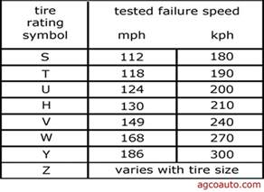 Tire Load Index Important Tire Wheel Technical Information Great Article To