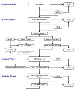 disciplinary flowchart employee disciplinary form template business