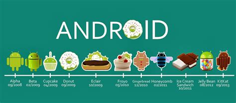android versions evolution of android 1 0 to android 5 0 list of