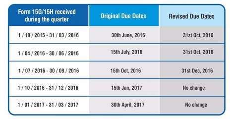 lhdn extension date in 2016 extension of due date for submission of form 15g 15h