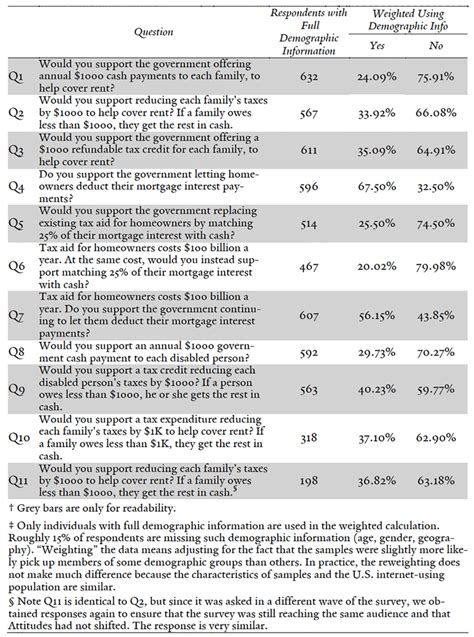 Tax Credit Form Questions Yale Journal Perceptions Of Taxing And Spending A Survey Experiment