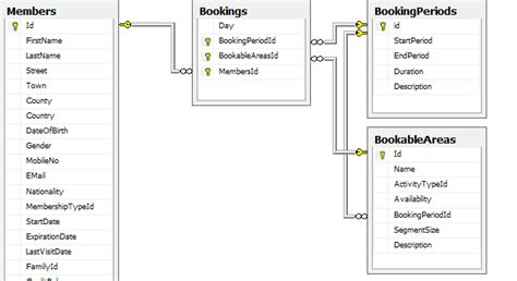 search sort 0 to many relations table in gridview yii2 sql database relationships many to many 3 way confusion