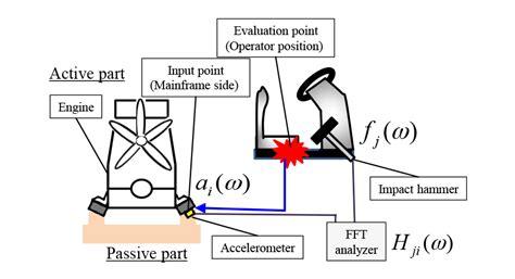 scow measurement vibration transfer path yanmar europe