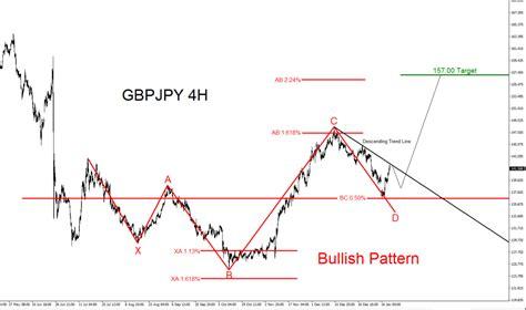 pattern analysis wave gbpjpy bullish trend starting