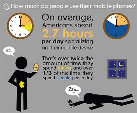how much do the people on 90 day fiancee get paid just how much do people use their mobile phone lextalk