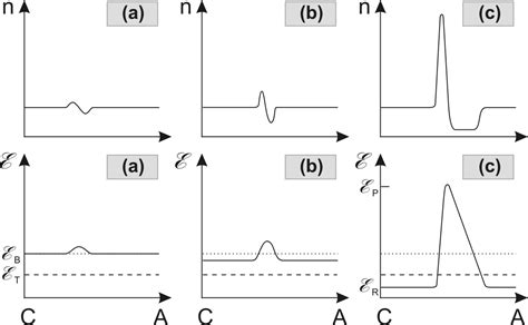 gunn diode domain formation 2 device physics theoretical basis