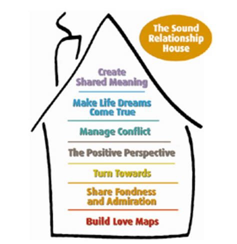 house of sound the sound relationship house part 2 relationship resources