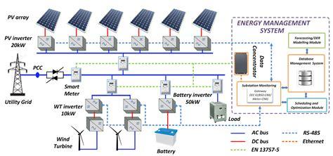 design management usa شبیه سازی ریزشبکه هیبریدی متصل به شبکه matpower