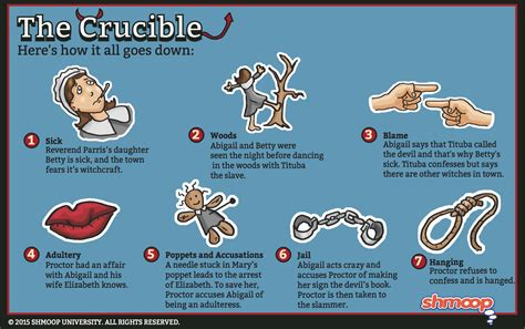 themes of the crucible and quotes elizabeth proctor in the crucible chart