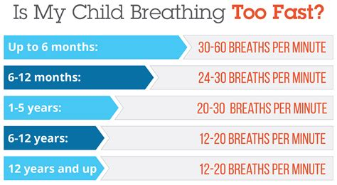 my is breathing fast normal respiratory rates for children is your child breathing fast
