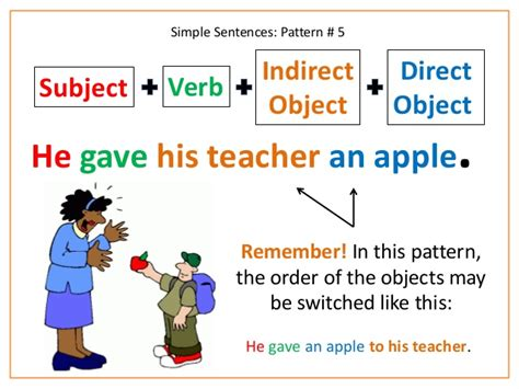sentence pattern subject verb object sentence structure