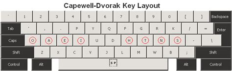layout keyboard dvorak dvorak keyboard layout