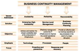 Business Continuity Plan Template For Manufacturing by Business Continuity Plan 9 Free Pdf Word Document