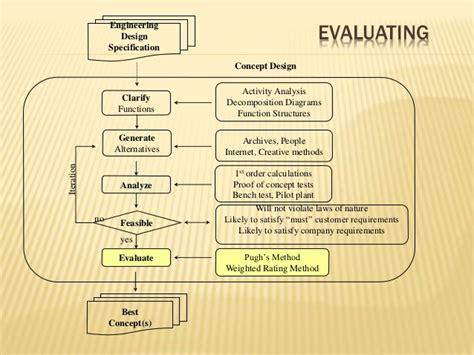 design concept evaluation techniques concept design
