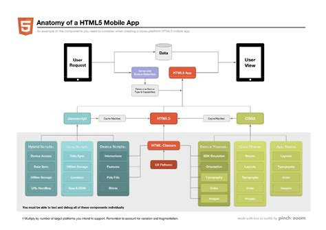 web app anatomy of an html 5 mobile web app