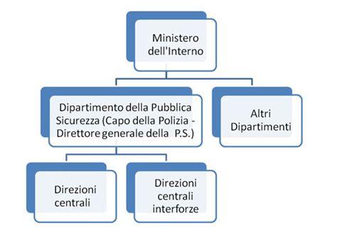 banche dati polizia di stato organizzazione centrale e territoriale