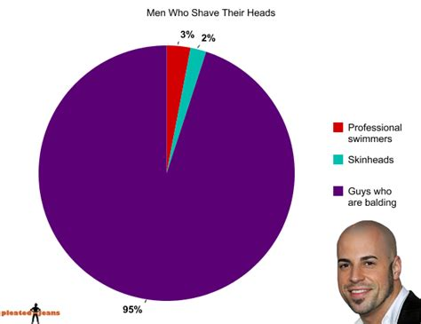percent ofmen over fifty bald what percentage of men over 40 shave their pubic hairs